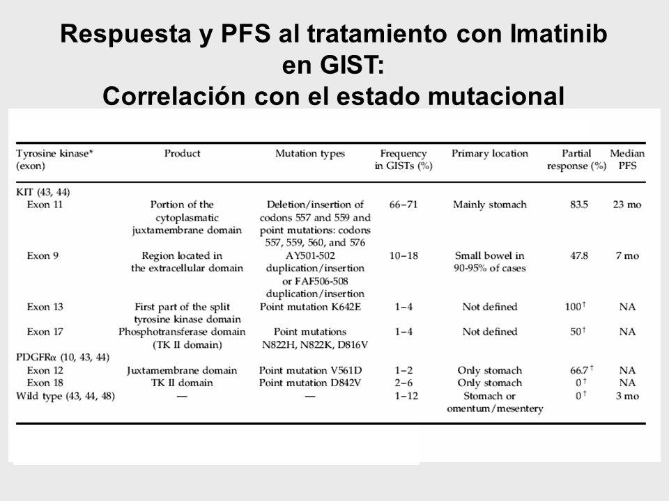Respuesta y PFS al tratamiento con Imatinib en GIST: