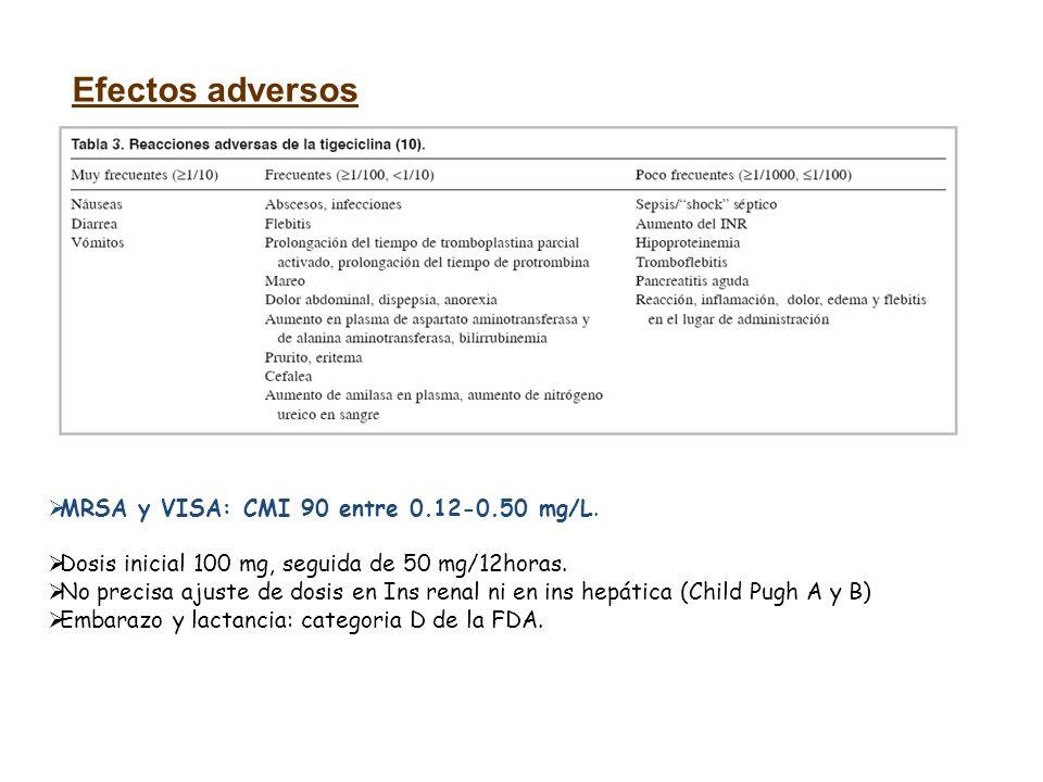 Efectos adversos MRSA y VISA: CMI 90 entre 0.12-0.50 mg/L.