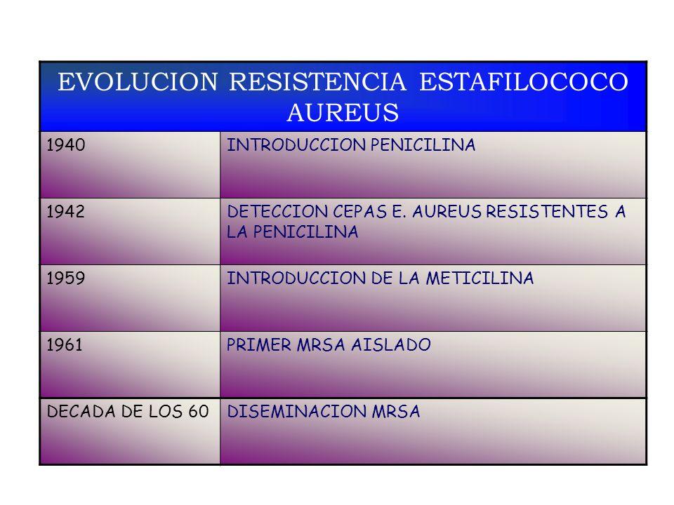 EVOLUCION RESISTENCIA ESTAFILOCOCO AUREUS