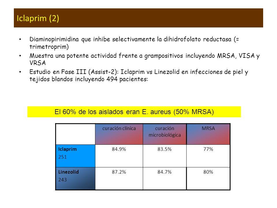 Iclaprim (2) El 60% de los aislados eran E. aureus (50% MRSA)