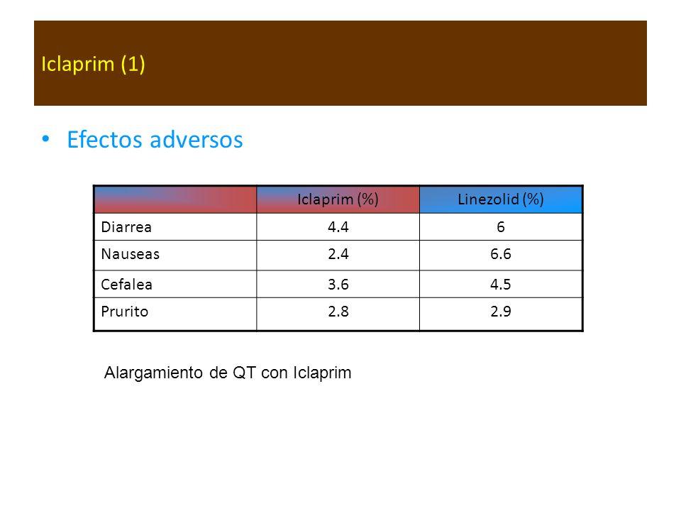 Efectos adversos Iclaprim (1) Iclaprim (%) Linezolid (%) Diarrea 4.4 6