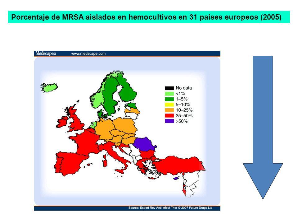 Porcentaje de MRSA aislados en hemocultivos en 31 paises europeos (2005)