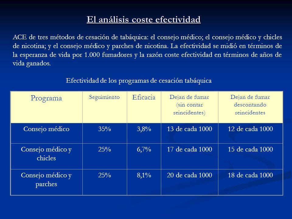 El análisis coste efectividad