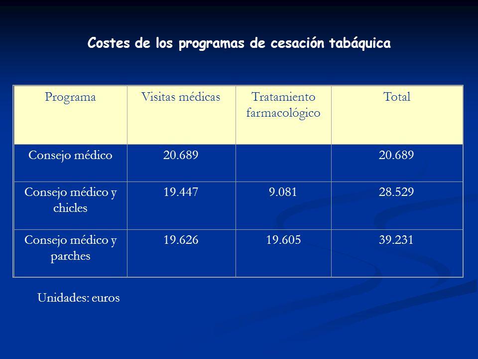 Costes de los programas de cesación tabáquica