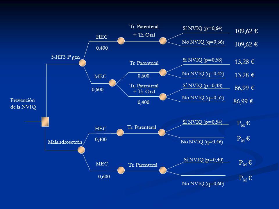 Tr. Parenteral + Tr. Oral. Sí NVIQ (p=0,64) 109,62 € HEC. No NVIQ (q=0,36) 109,62 € 0,400. 5-HT3 1ª gen.