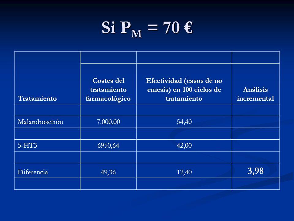 Si PM = 70 € 3,98 Tratamiento Costes del tratamiento farmacológico