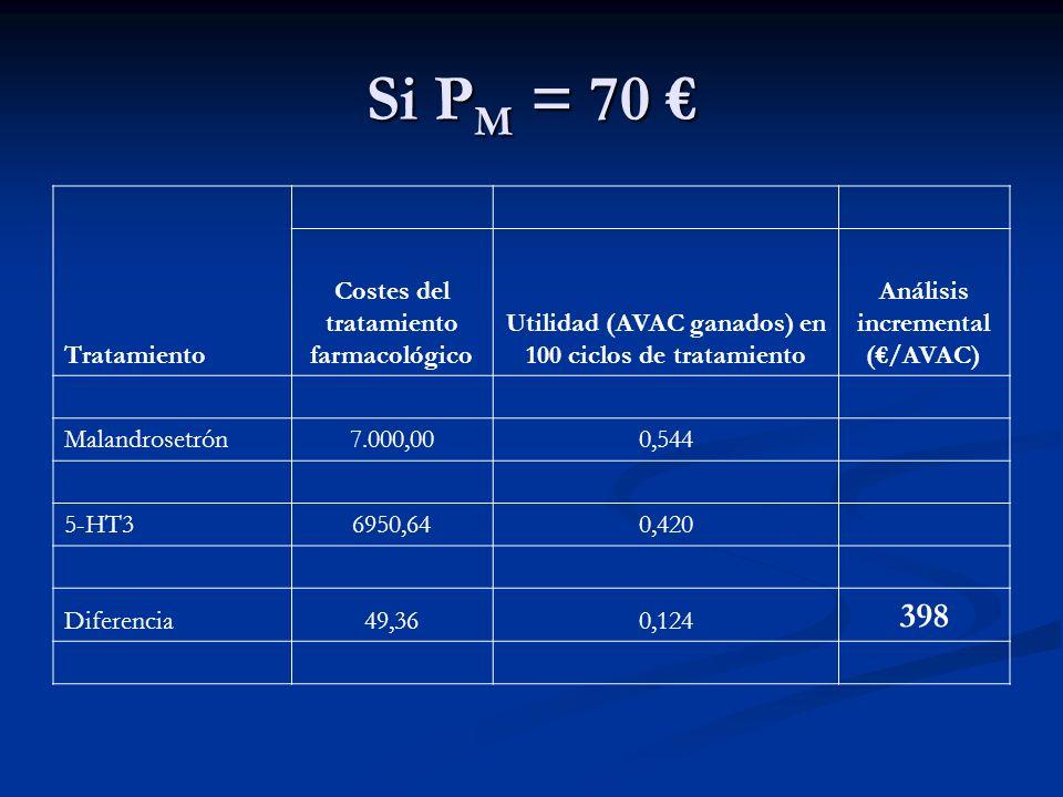 Si PM = 70 € 398 Tratamiento Costes del tratamiento farmacológico