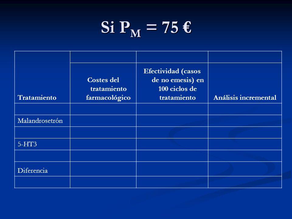 Si PM = 75 € Tratamiento Costes del tratamiento farmacológico