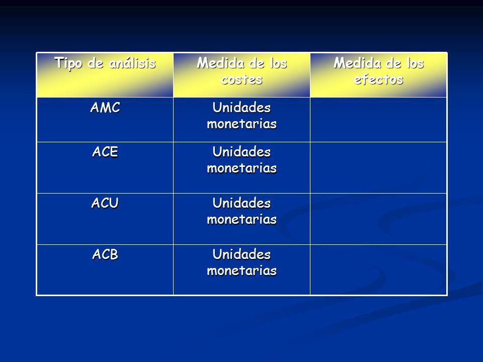 Tipo de análisis Medida de los costes. Medida de los efectos. AMC. Unidades monetarias. ACE. Unidades monetarias.
