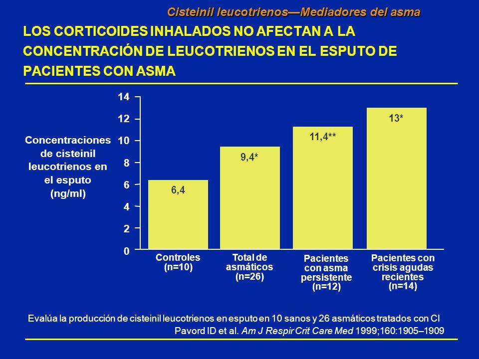 Cisteinil leucotrienos—Mediadores del asma LOS CORTICOIDES INHALADOS NO AFECTAN A LA CONCENTRACIÓN DE LEUCOTRIENOS EN EL ESPUTO DE PACIENTES CON ASMA
