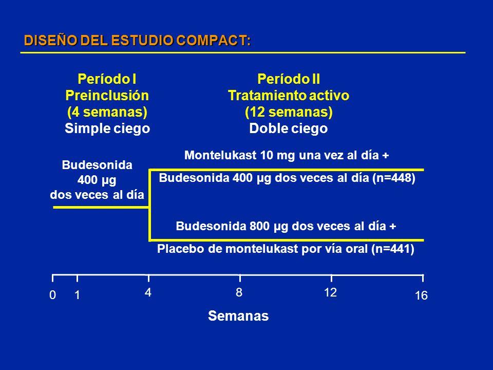 DISEÑO DEL ESTUDIO COMPACT: