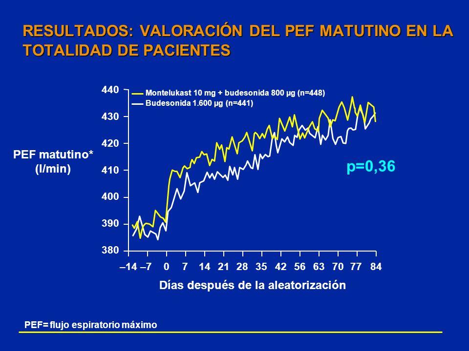 RESULTADOS: VALORACIÓN DEL PEF MATUTINO EN LA TOTALIDAD DE PACIENTES
