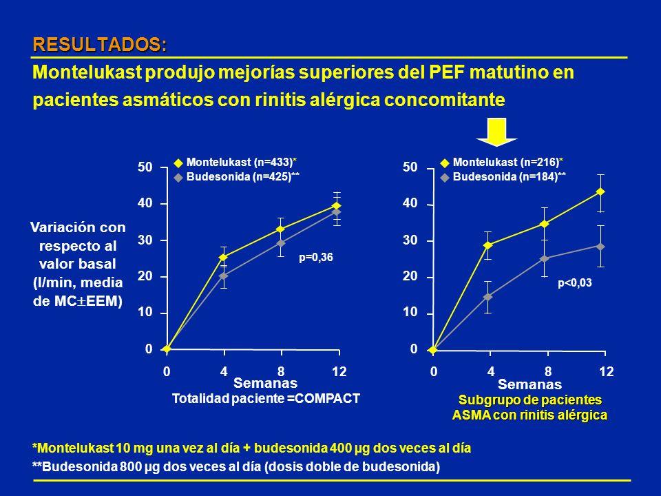 Variación con respecto al valor basal (l/min, media de MCEEM)