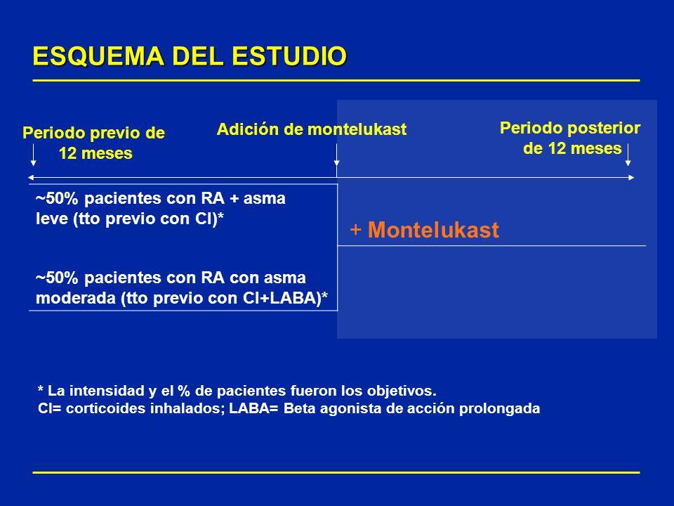 ESQUEMA DEL ESTUDIO + Montelukast