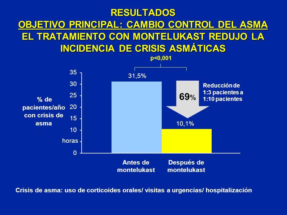 % de pacientes/año con crisis de asma Después de montelukast