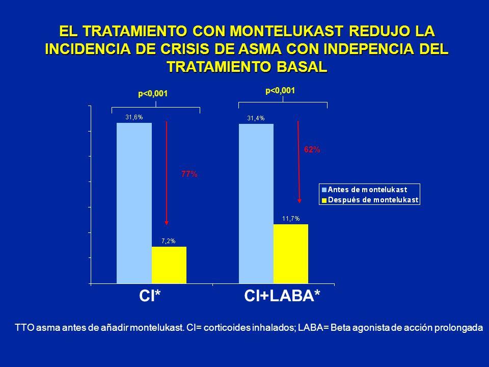 EL TRATAMIENTO CON MONTELUKAST REDUJO LA INCIDENCIA DE CRISIS DE ASMA CON INDEPENCIA DEL TRATAMIENTO BASAL
