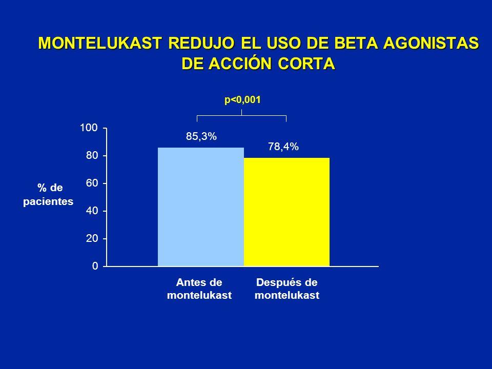 MONTELUKAST REDUJO EL USO DE BETA AGONISTAS DE ACCIÓN CORTA