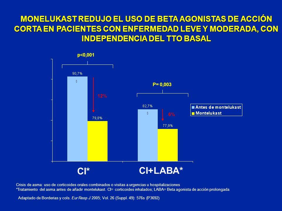 MONELUKAST REDUJO EL USO DE BETA AGONISTAS DE ACCIÓN CORTA EN PACIENTES CON ENFERMEDAD LEVE Y MODERADA, CON INDEPENDENCIA DEL TTO BASAL
