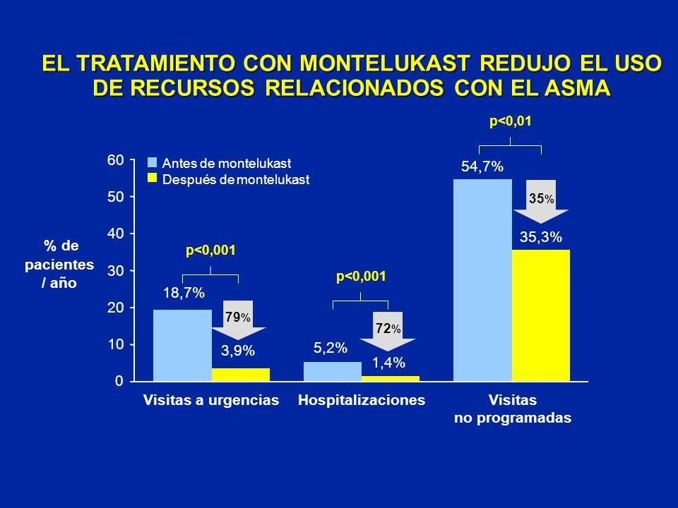 EL TRATAMIENTO CON MONTELUKAST REDUJO EL USO DE RECURSOS RELACIONADOS CON EL ASMA