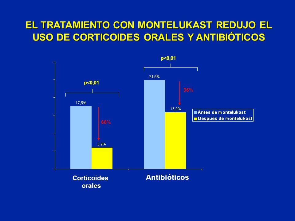 EL TRATAMIENTO CON MONTELUKAST REDUJO EL USO DE CORTICOIDES ORALES Y ANTIBIÓTICOS