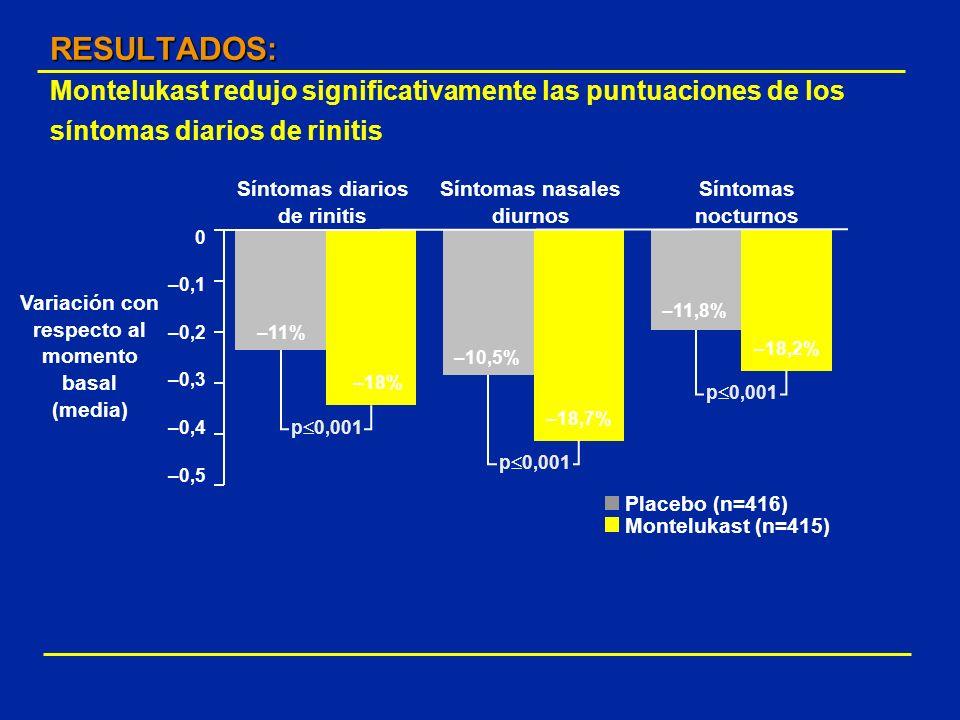 RESULTADOS: Montelukast redujo significativamente las puntuaciones de los síntomas diarios de rinitis