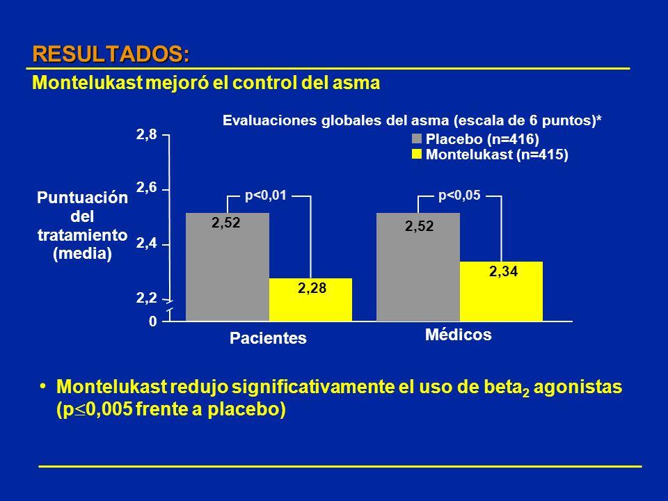 RESULTADOS: Montelukast mejoró el control del asma