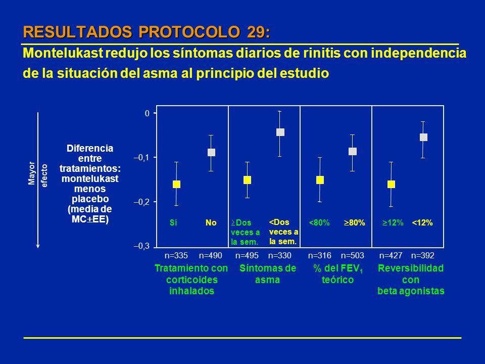 RESULTADOS PROTOCOLO 29: Montelukast redujo los síntomas diarios de rinitis con independencia de la situación del asma al principio del estudio