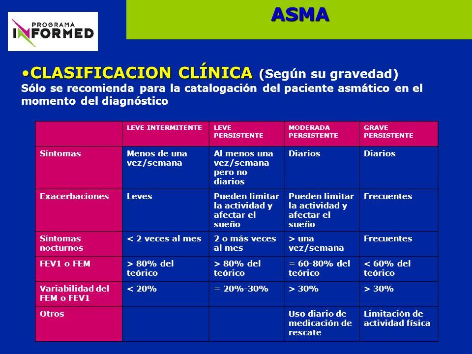 ASMA CLASIFICACION CLÍNICA (Según su gravedad)