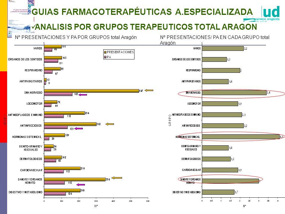 GUIAS FARMACOTERAPÉUTICAS A.ESPECIALIZADA