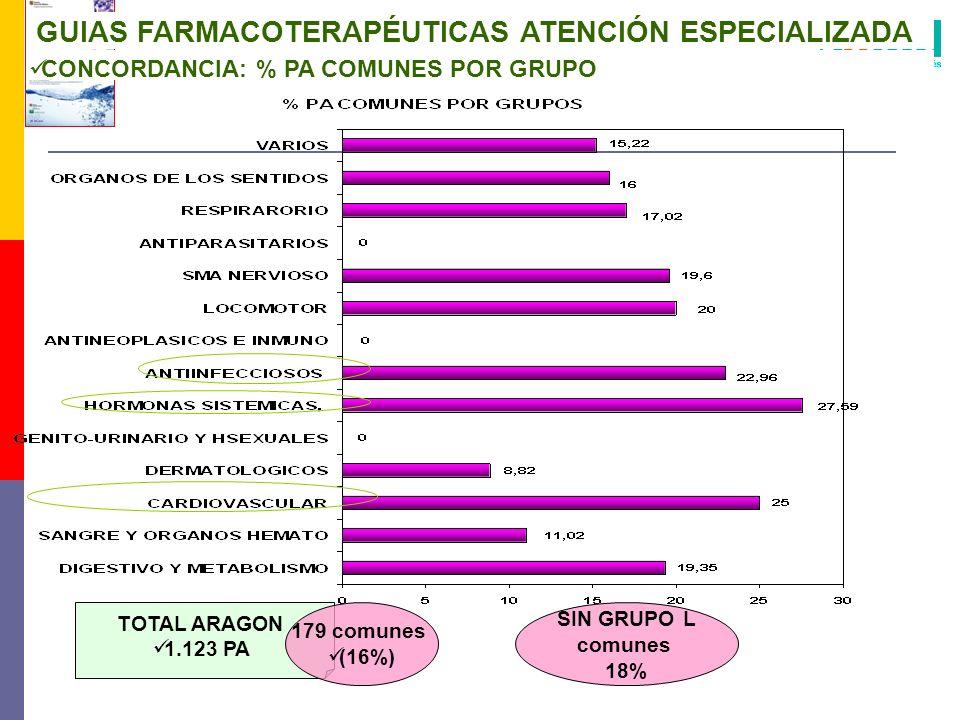 GUIAS FARMACOTERAPÉUTICAS ATENCIÓN ESPECIALIZADA