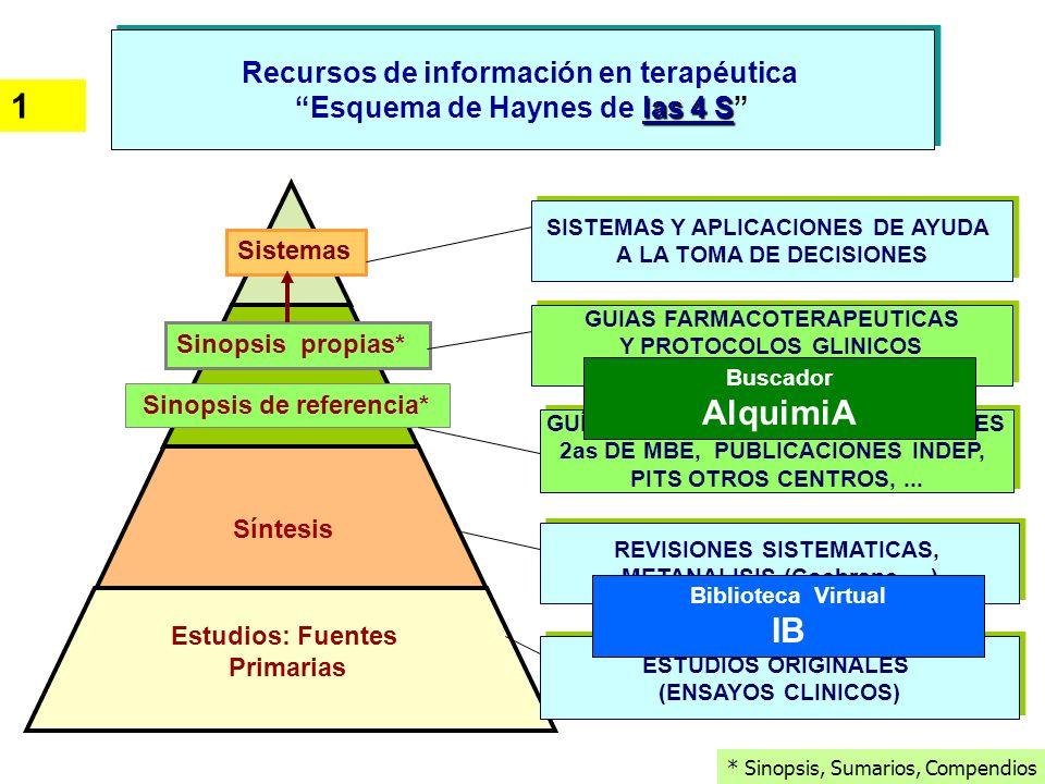 1 AlquimiA IB Recursos de información en terapéutica
