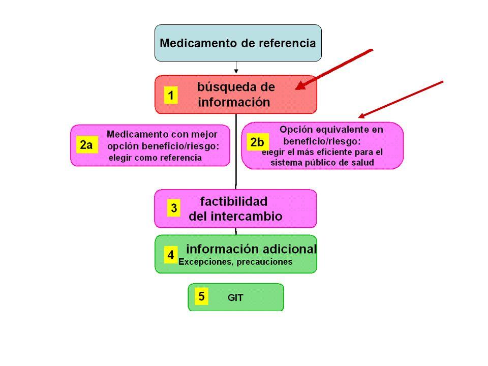 Medicamento de referencia