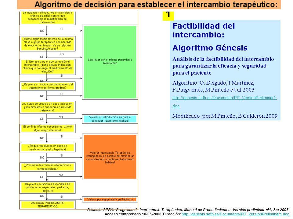 1 Factibilidad del intercambio: Algoritmo Génesis