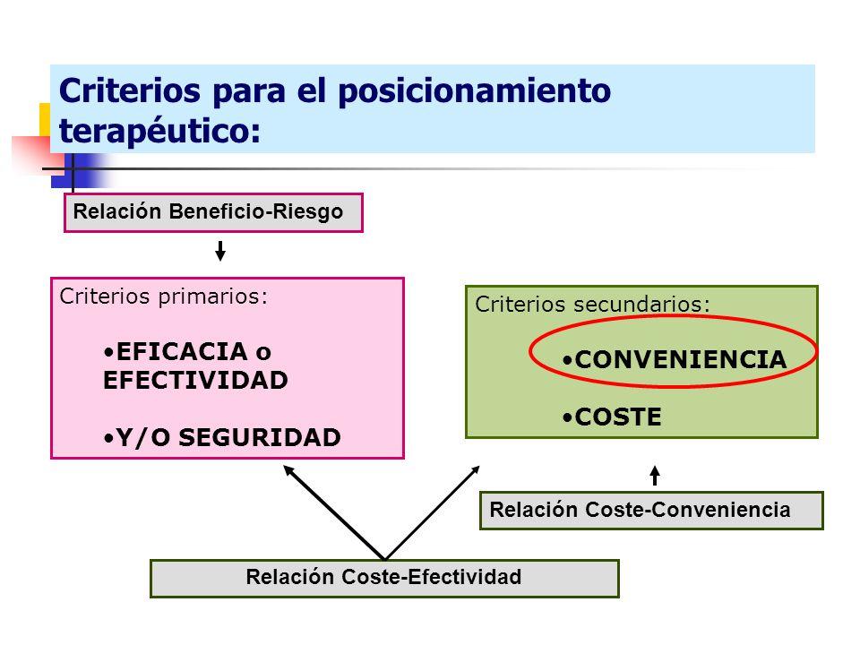 Relación Coste-Efectividad