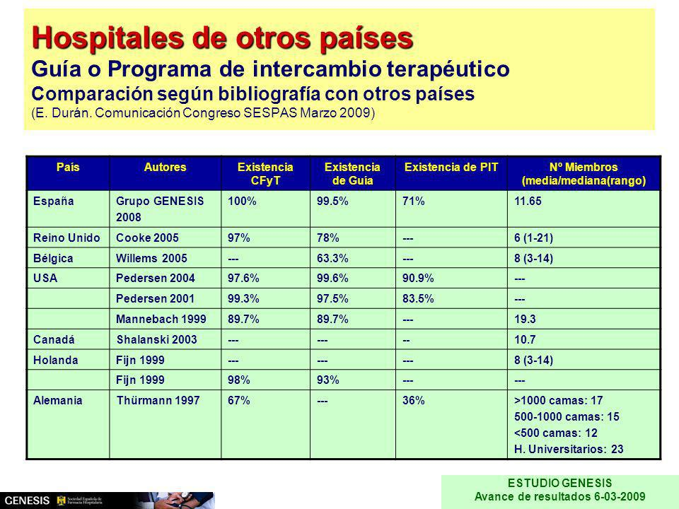 Nº Miembros (media/mediana(rango) Avance de resultados 6-03-2009