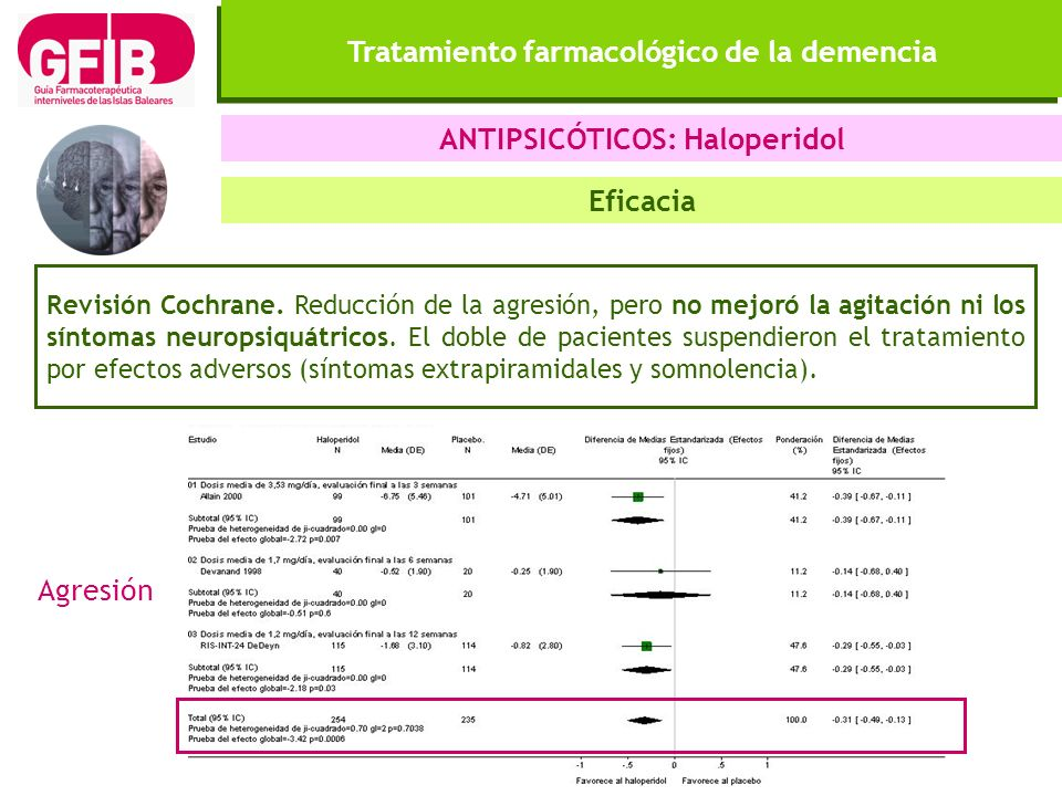 Tratamiento farmacológico de la demencia ANTIPSICÓTICOS: Haloperidol