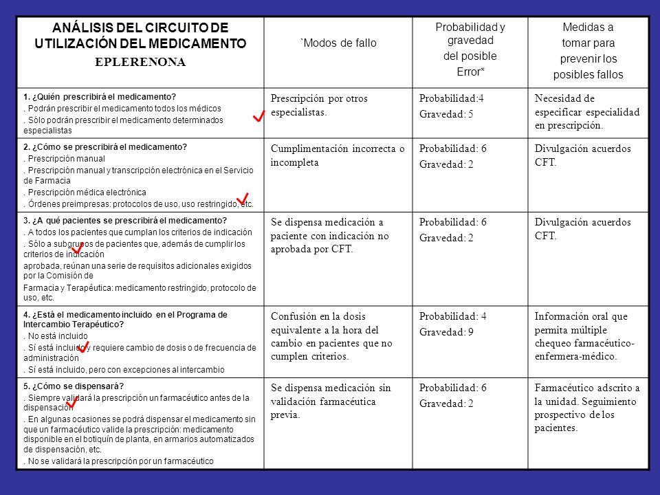 ANÁLISIS DEL CIRCUITO DE UTILIZACIÓN DEL MEDICAMENTO
