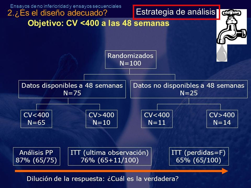 Objetivo: CV <400 a las 48 semanas