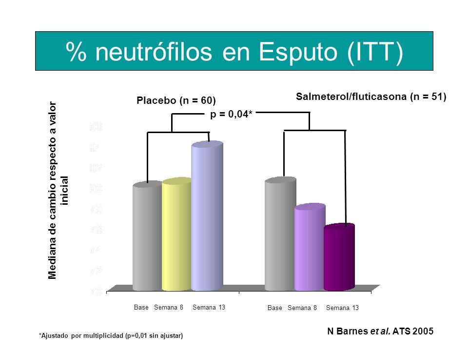 % neutrófilos en Esputo (ITT)