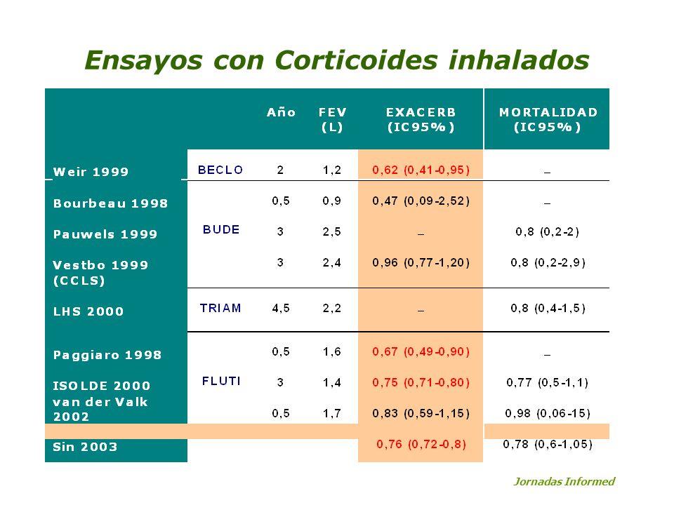 Ensayos con Corticoides inhalados