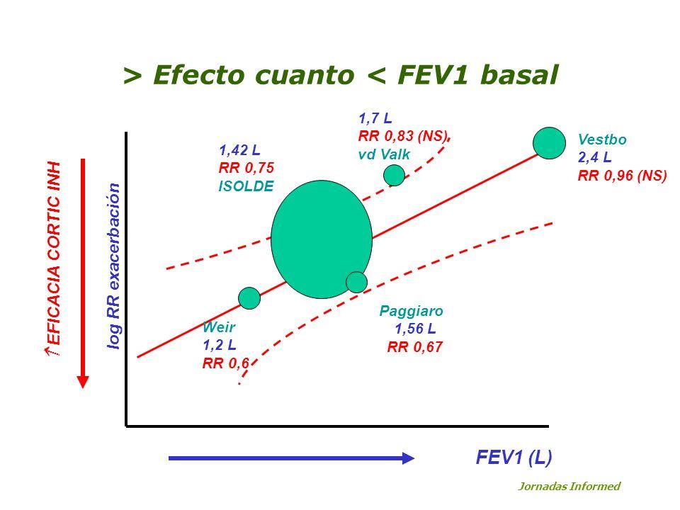 > Efecto cuanto < FEV1 basal