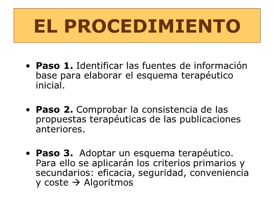 EL PROCEDIMIENTO Paso 1. Identificar las fuentes de información base para elaborar el esquema terapéutico inicial.