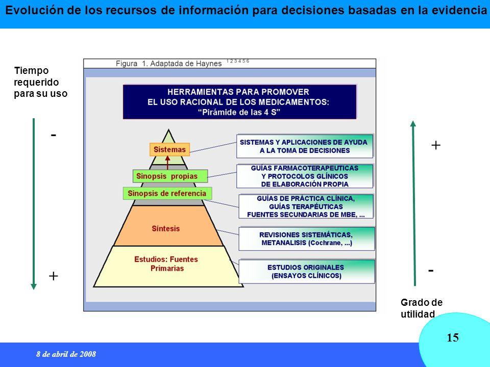 Evolución de los recursos de información para decisiones basadas en la evidencia