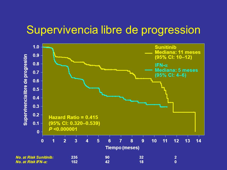 Supervivencia libre de progression