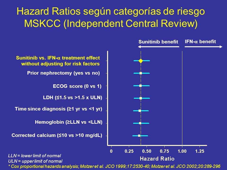 Hazard Ratios según categorías de riesgo MSKCC (Independent Central Review)