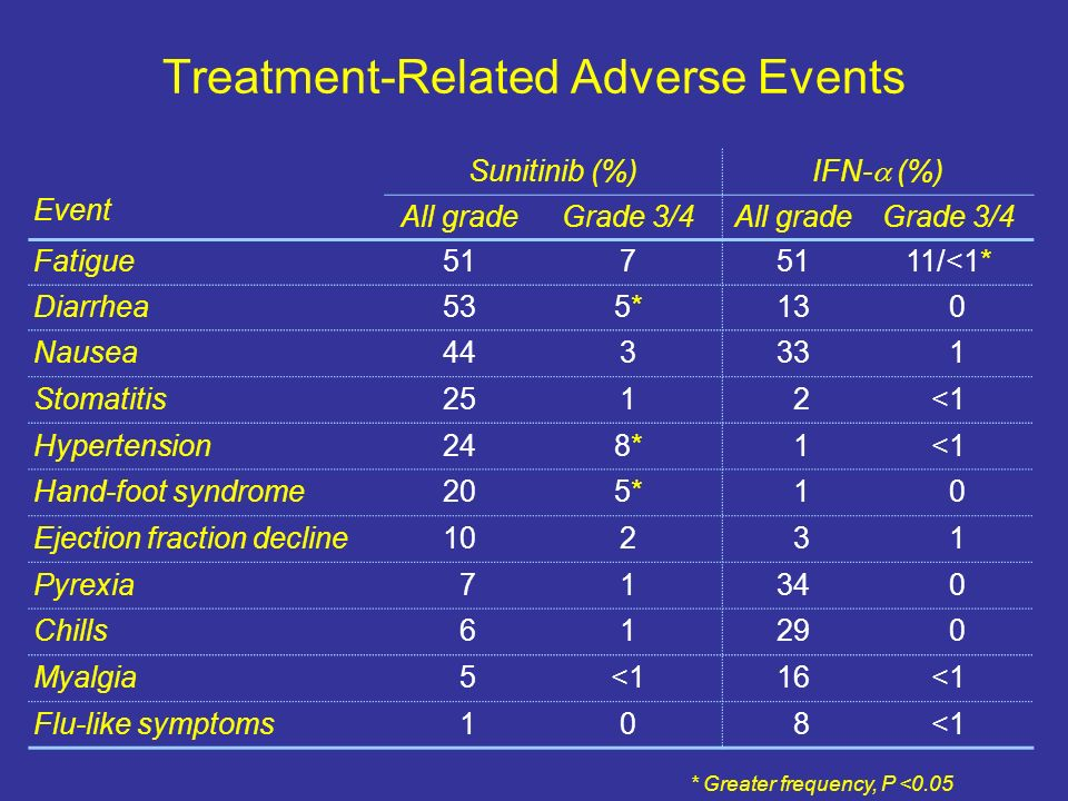 Treatment-Related Adverse Events