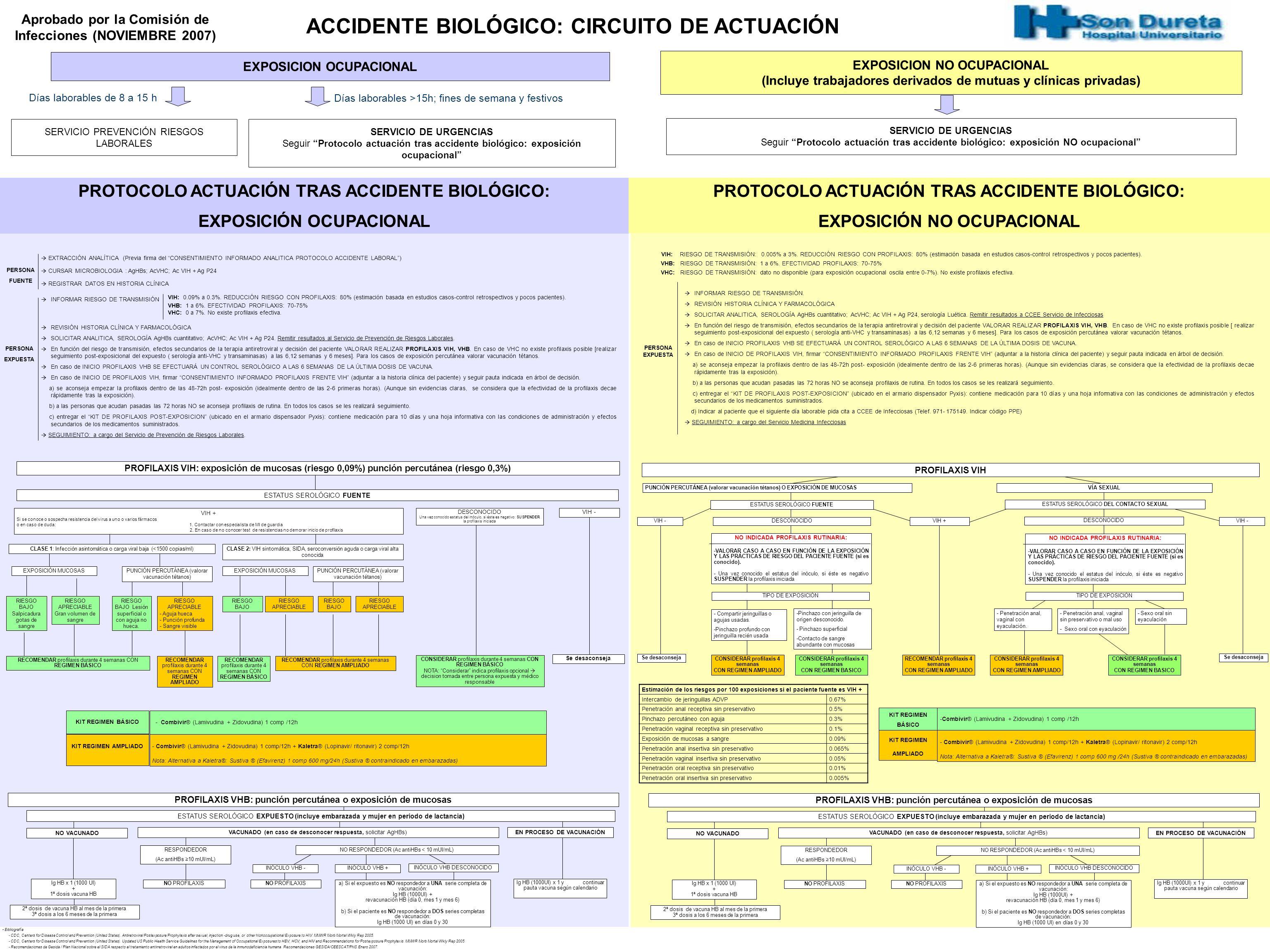 ACCIDENTE BIOLÓGICO: CIRCUITO DE ACTUACIÓN
