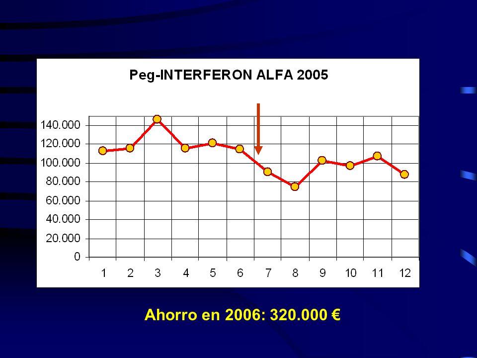 Ahorro en 2006: 320.000 €