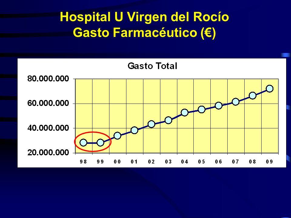 Hospital U Virgen del Rocío Gasto Farmacéutico (€)