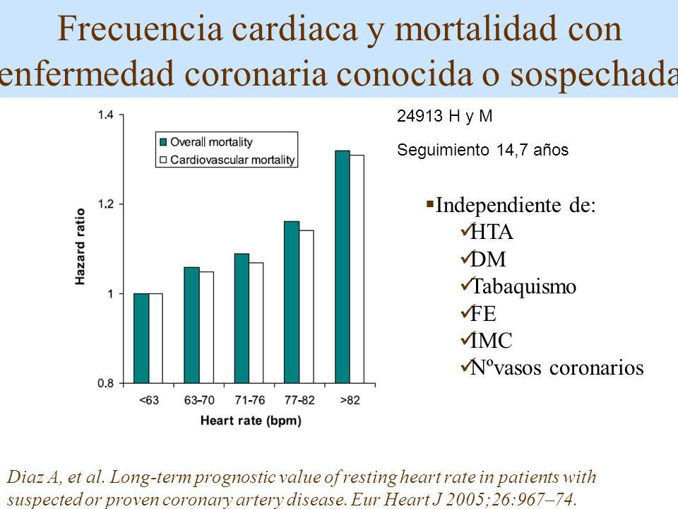 Frecuencia cardiaca y mortalidad con enfermedad coronaria conocida o sospechada